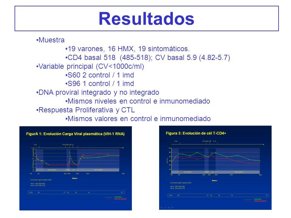 Resultados Muestra 19 varones, 16 HMX, 19 sintomáticos.