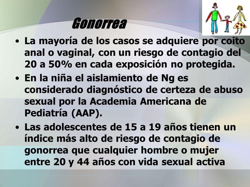 Gonorrea La mayoría de los casos se adquiere por coito anal o vaginal, con un riesgo de contagio del 20 a 50% en cada exposición no protegida.