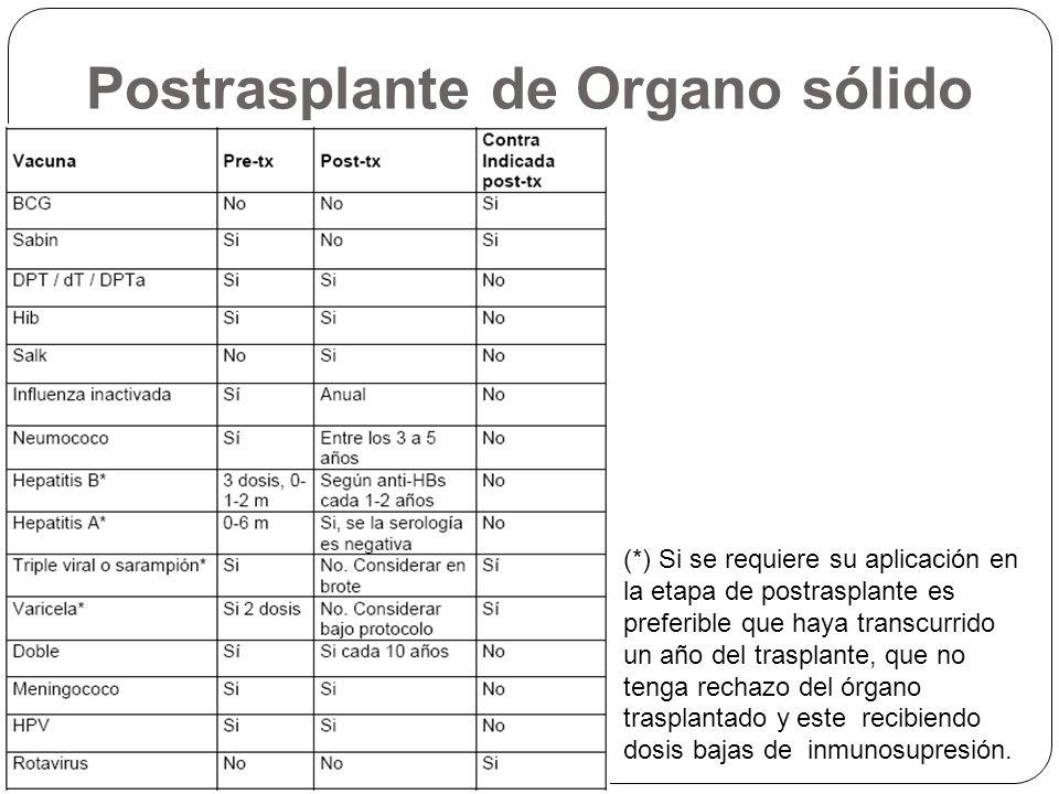 Postrasplante de Organo sólido