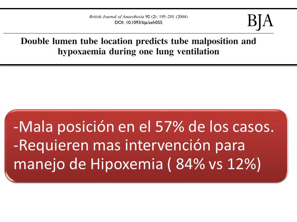 -Mala posición en el 57% de los casos