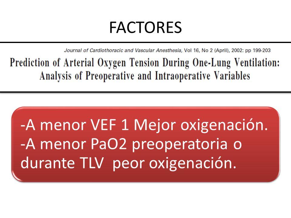 FACTORES Sitio de la cirugía. Derecho > Izquierdo. Alteraciones pulmonares. VEF1 PaO2