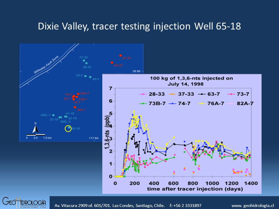 Dixie Valley, tracer testing injection Well 65-18
