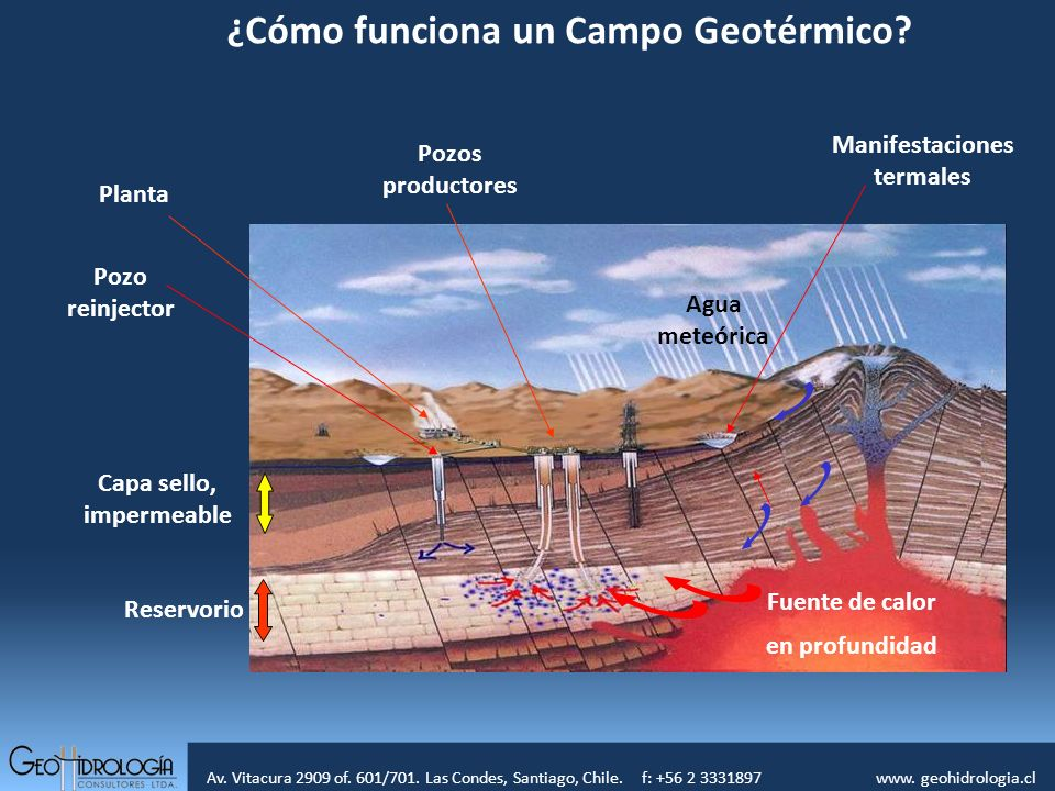 ¿Cómo funciona un Campo Geotérmico