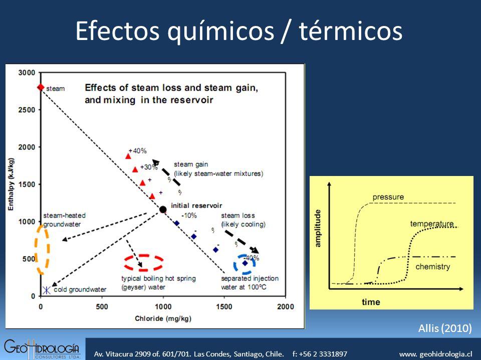Efectos químicos / térmicos