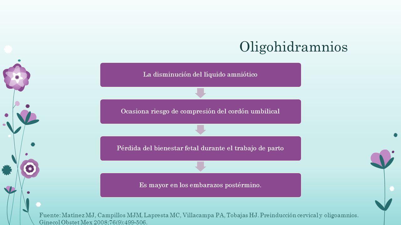 Oligohidramnios La disminución del líquido amniótico. Ocasiona riesgo de compresión del cordón umbilical.