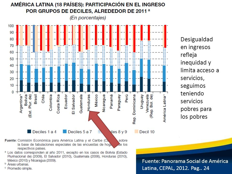 Desigualdad en ingresos refleja inequidad y limita acceso a servicios, seguimos teniendo servicios pobres para los pobres
