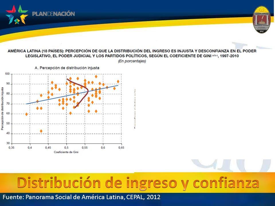 Distribución de ingreso y confianza