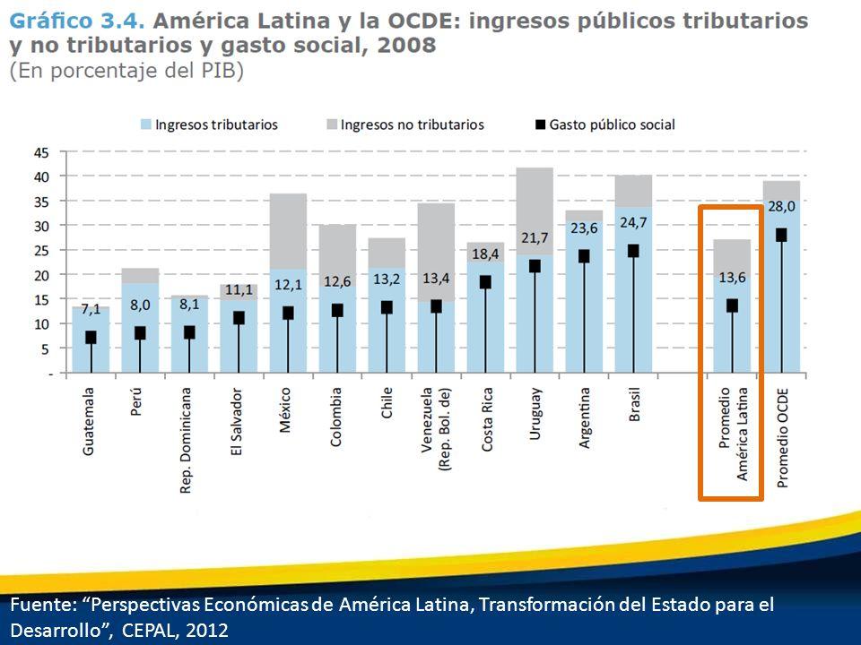 Fuente: Perspectivas Económicas de América Latina, Transformación del Estado para el Desarrollo , CEPAL, 2012