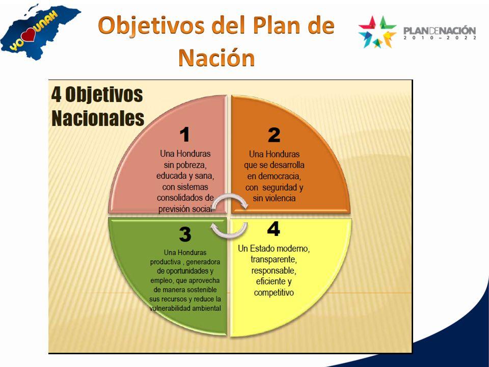 Objetivos del Plan de Nación