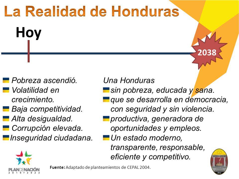 Hoy La Realidad de Honduras 2038 Pobreza ascendió.