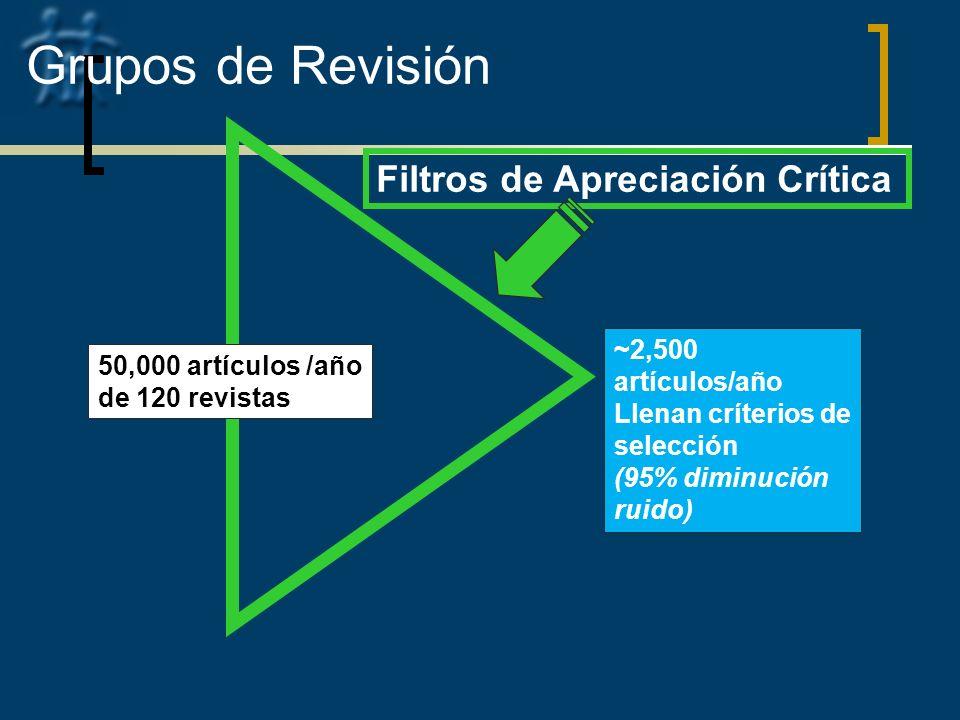 Grupos de Revisión Filtros de Apreciación Crítica ~2,500 artículos/año