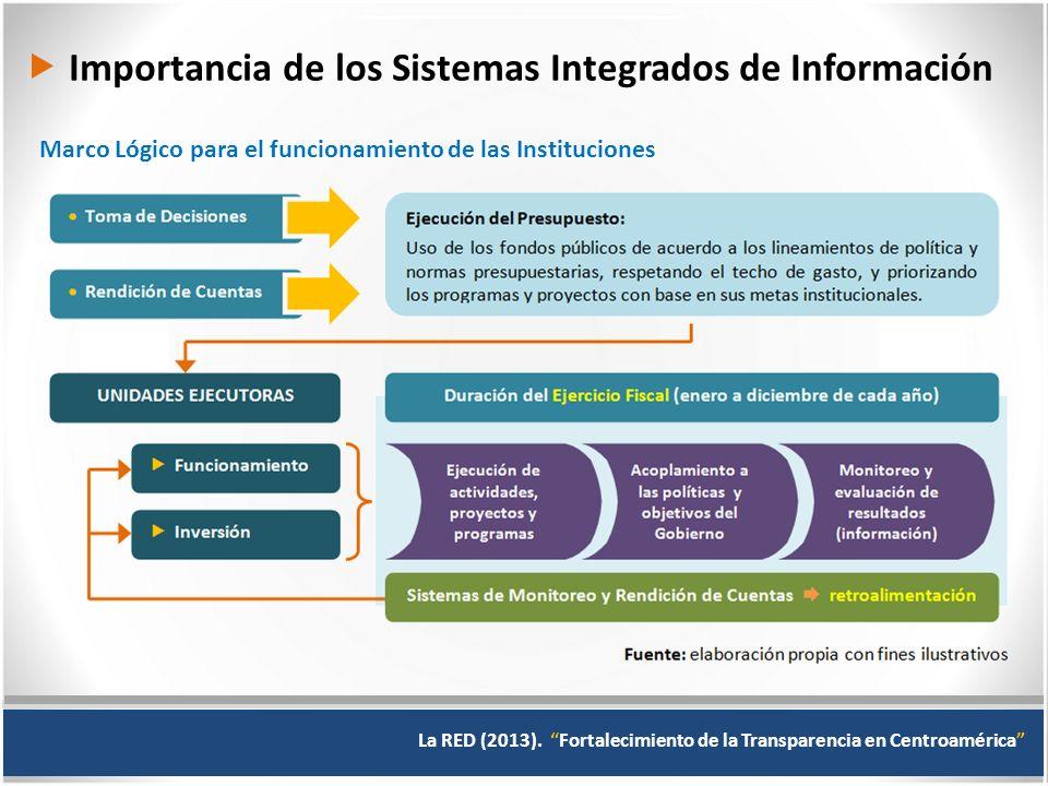  Importancia de los Sistemas Integrados de Información