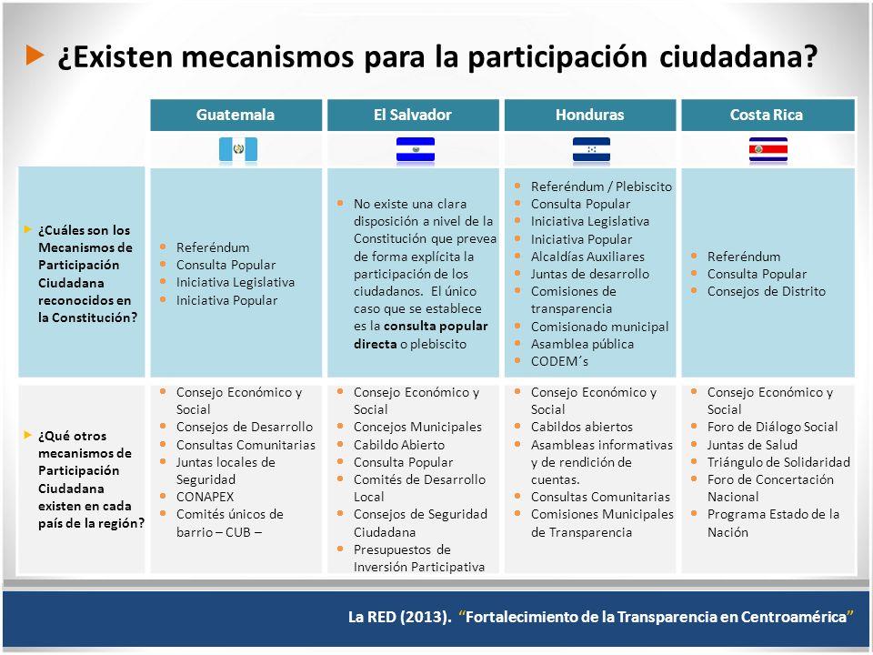  ¿Existen mecanismos para la participación ciudadana