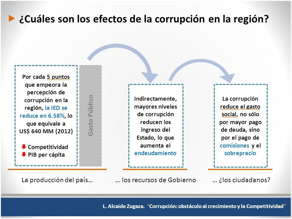  ¿Cuáles son los efectos de la corrupción en la región