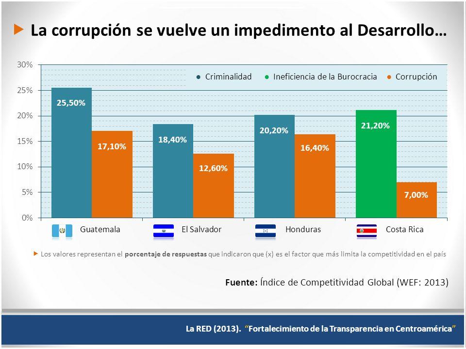 ● Criminalidad ● Ineficiencia de la Burocracia ● Corrupción