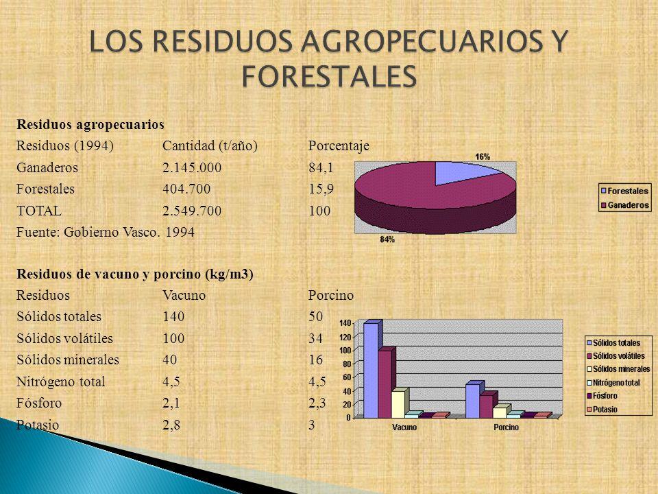 LOS RESIDUOS AGROPECUARIOS Y FORESTALES