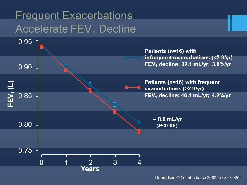 Frequent Exacerbations Accelerate FEV1 Decline