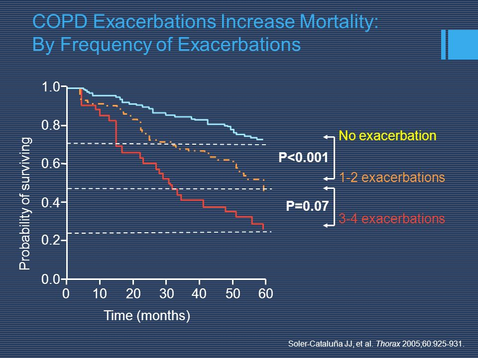 COPD Exacerbations Increase Mortality: By Frequency of Exacerbations