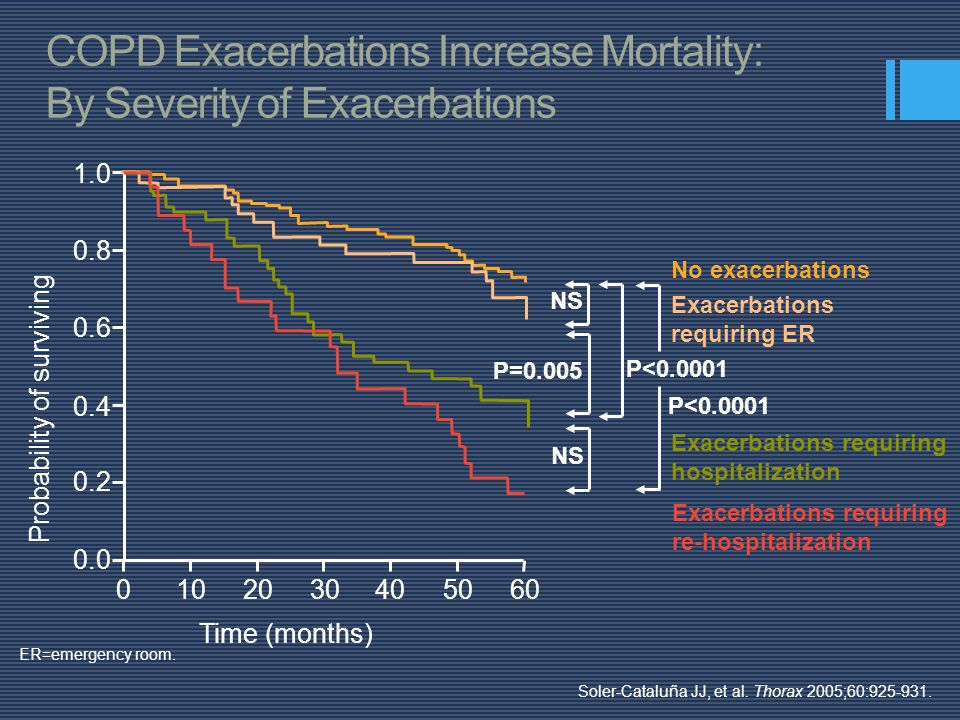 COPD Exacerbations Increase Mortality: By Severity of Exacerbations