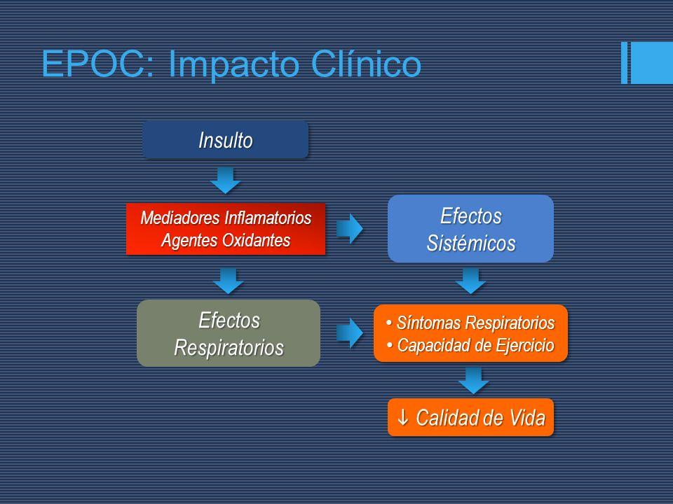 EPOC: Impacto Clínico Insulto Efectos Sistémicos Efectos Respiratorios