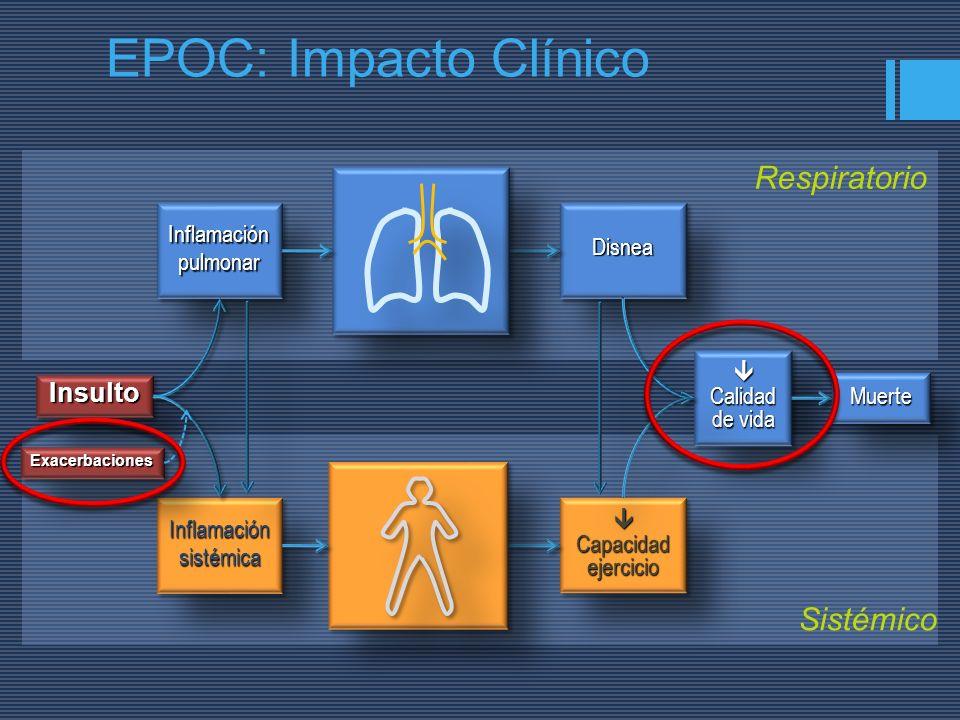 EPOC: Impacto Clínico Respiratorio Sistémico Insulto Inflamación