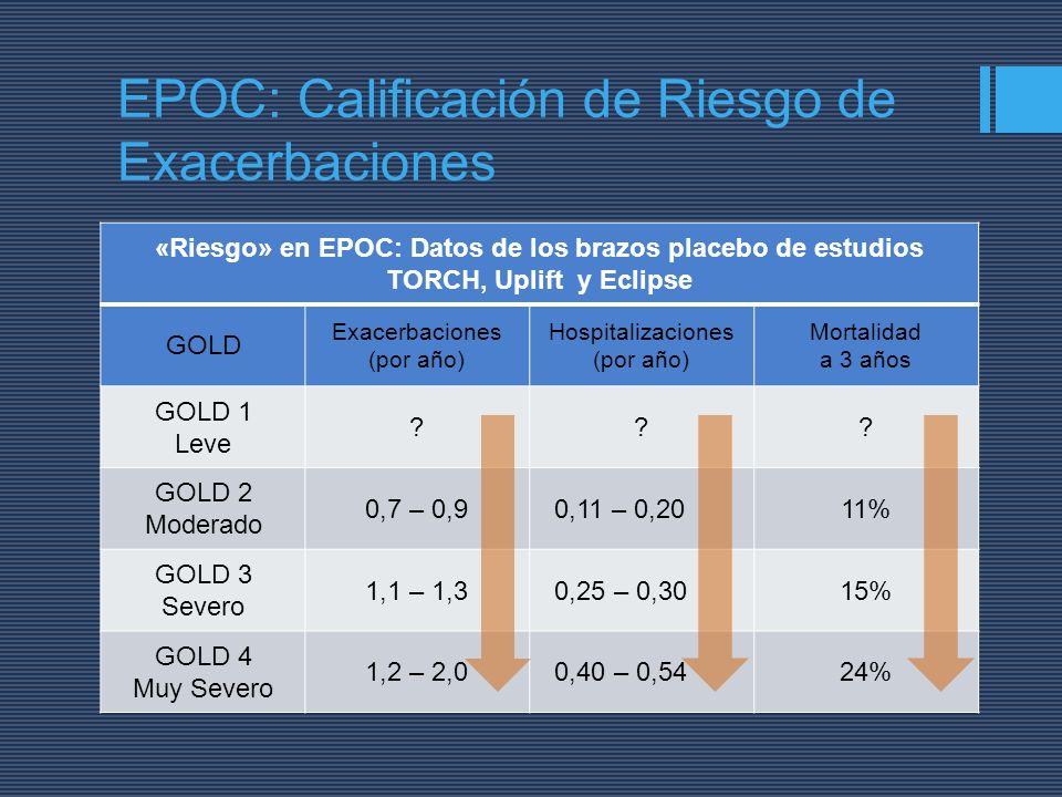 EPOC: Calificación de Riesgo de Exacerbaciones