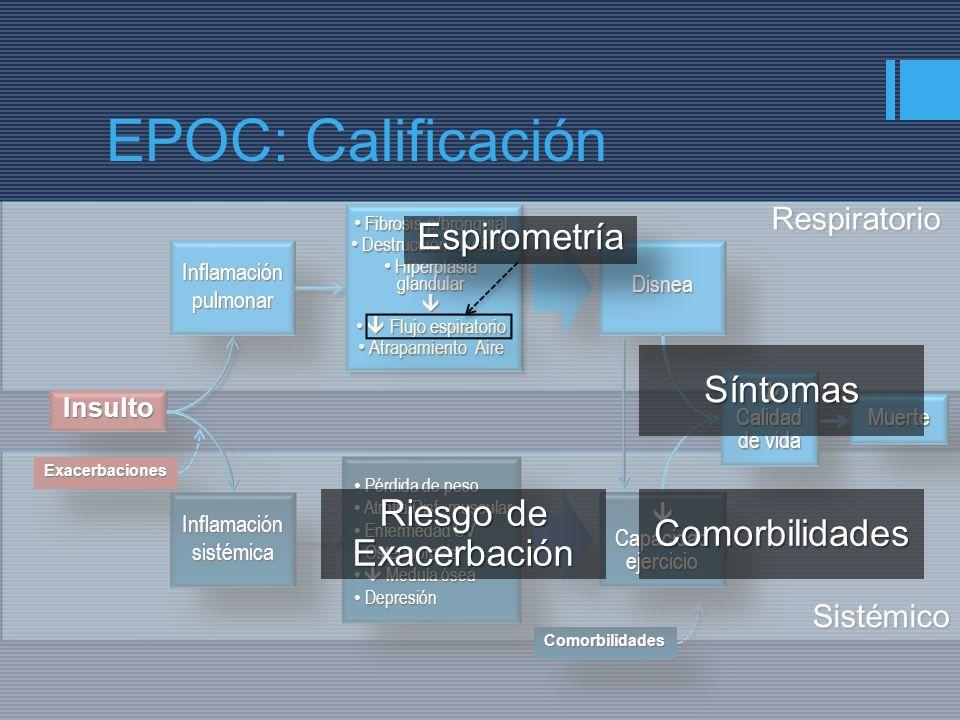 EPOC: Calificación Espirometría Síntomas Riesgo de Exacerbación
