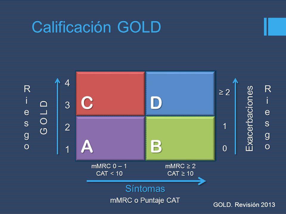 A B D C Calificación GOLD G O L D 1 2 3 4 Riesgo Exacerbaciones Riesgo