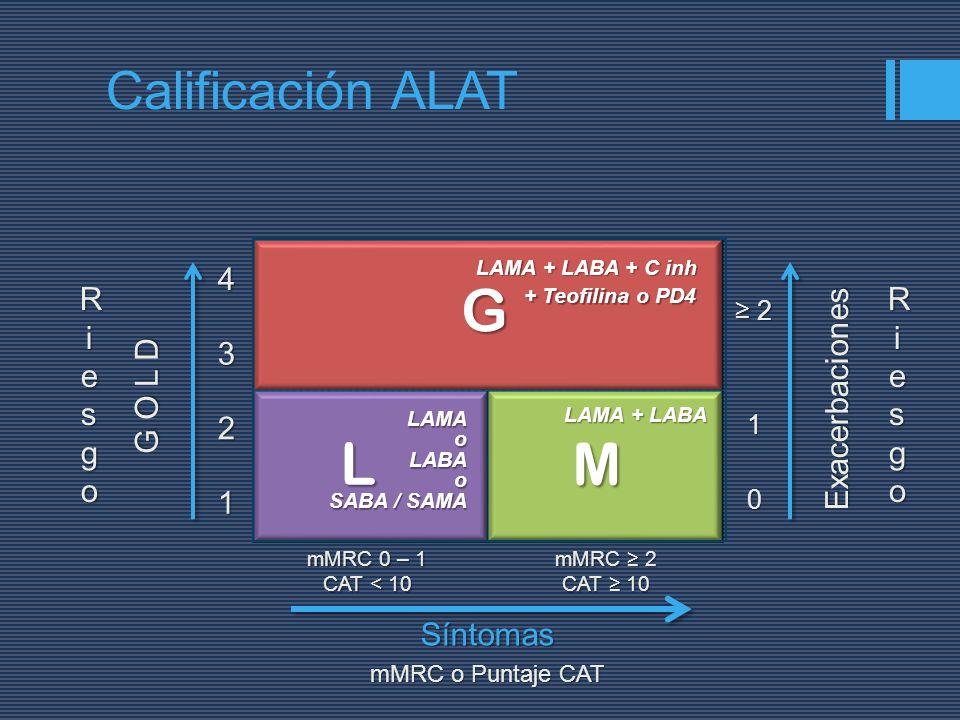L M G Calificación ALAT G O L D 1 2 3 4 Riesgo Exacerbaciones Riesgo