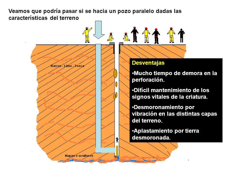 Veamos que podría pasar si se hacia un pozo paralelo dadas las características del terreno