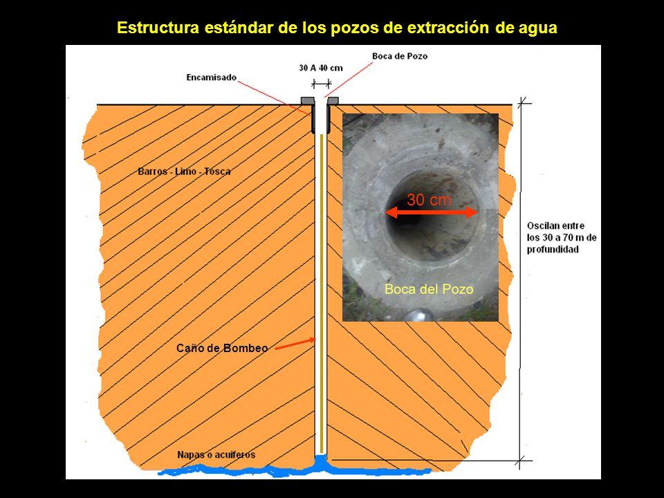Estructura estándar de los pozos de extracción de agua