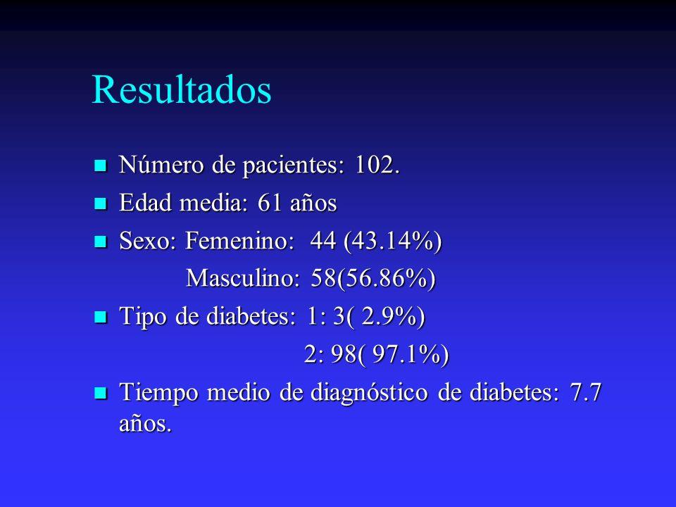 Resultados Número de pacientes: 102. Edad media: 61 años