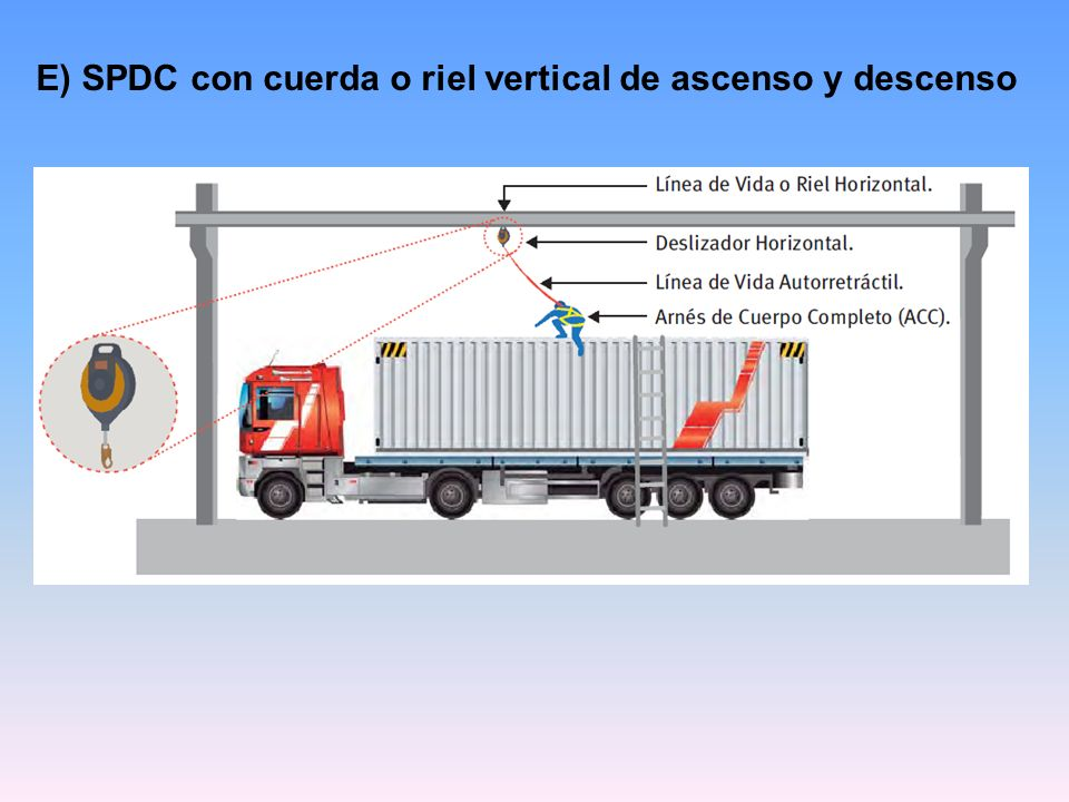 E) SPDC con cuerda o riel vertical de ascenso y descenso