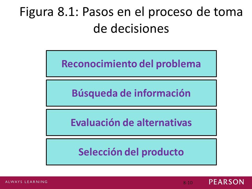 Figura 8.1: Pasos en el proceso de toma de decisiones