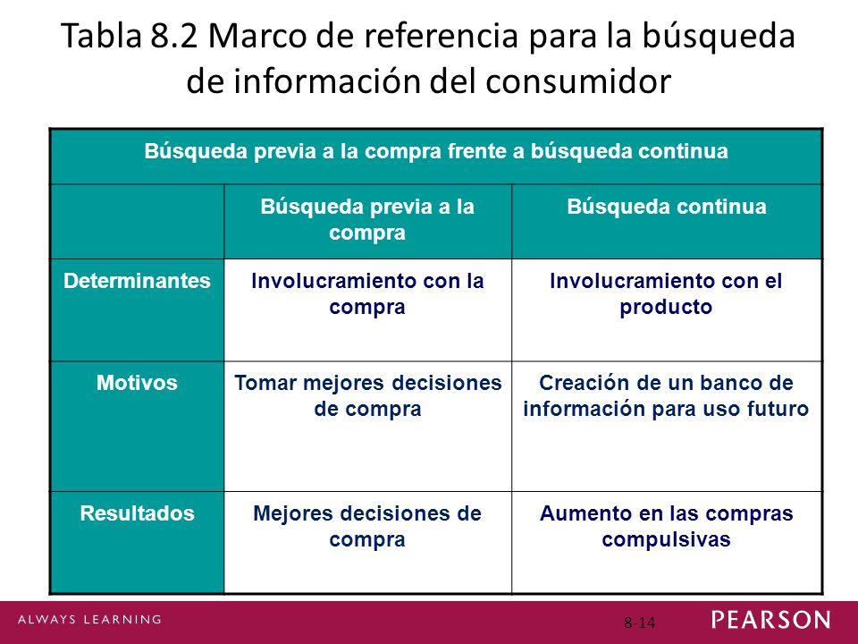 Tabla 8.2 Marco de referencia para la búsqueda de información del consumidor