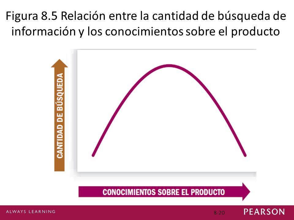 Figura 8.5 Relación entre la cantidad de búsqueda de información y los conocimientos sobre el producto