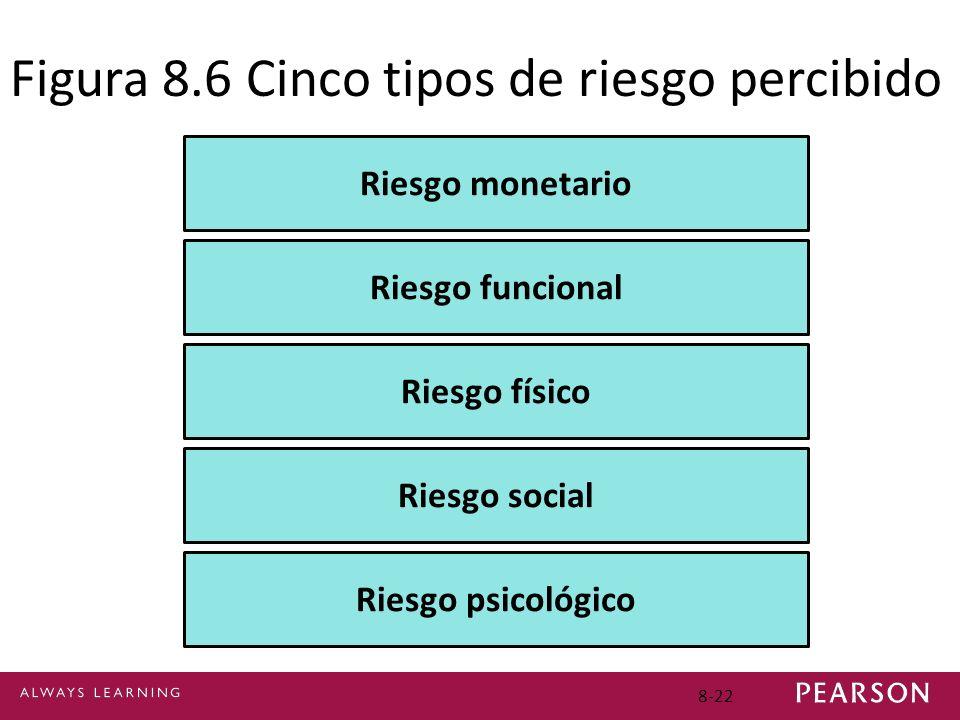 Figura 8.6 Cinco tipos de riesgo percibido
