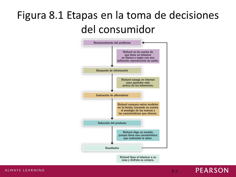 Figura 8.1 Etapas en la toma de decisiones del consumidor