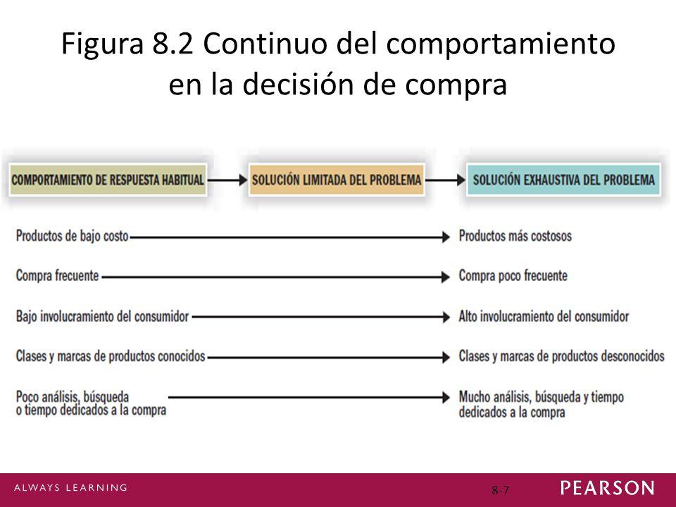 Figura 8.2 Continuo del comportamiento en la decisión de compra