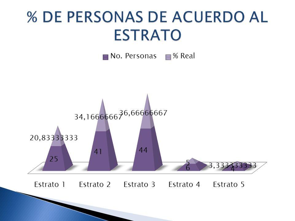 % DE PERSONAS DE ACUERDO AL ESTRATO