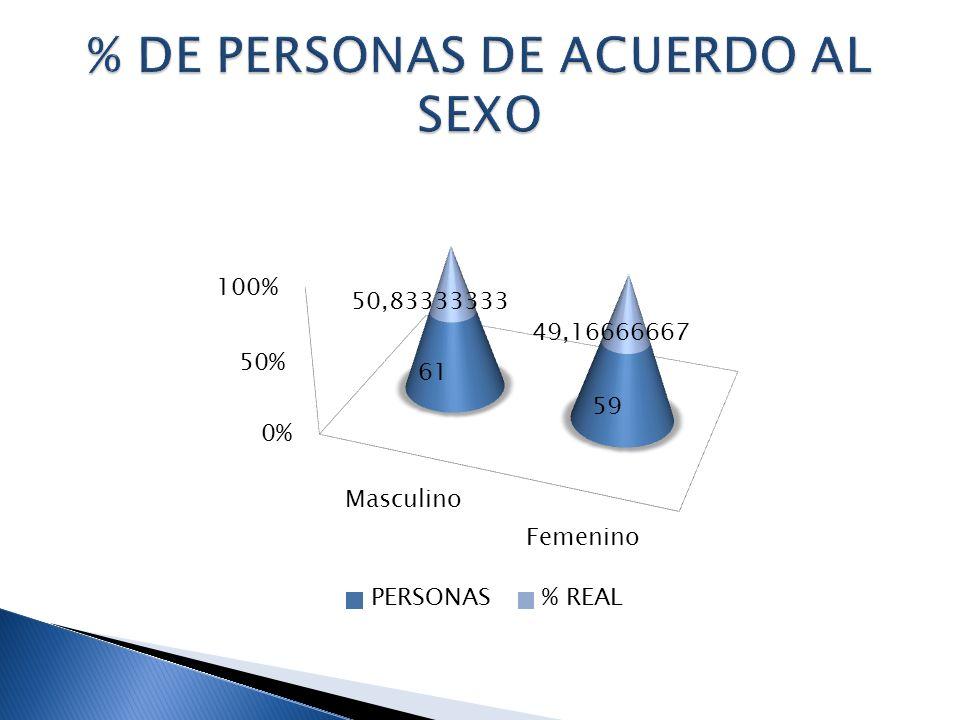 % DE PERSONAS DE ACUERDO AL SEXO