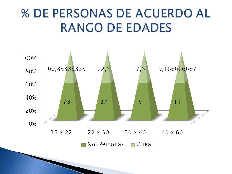 % DE PERSONAS DE ACUERDO AL RANGO DE EDADES