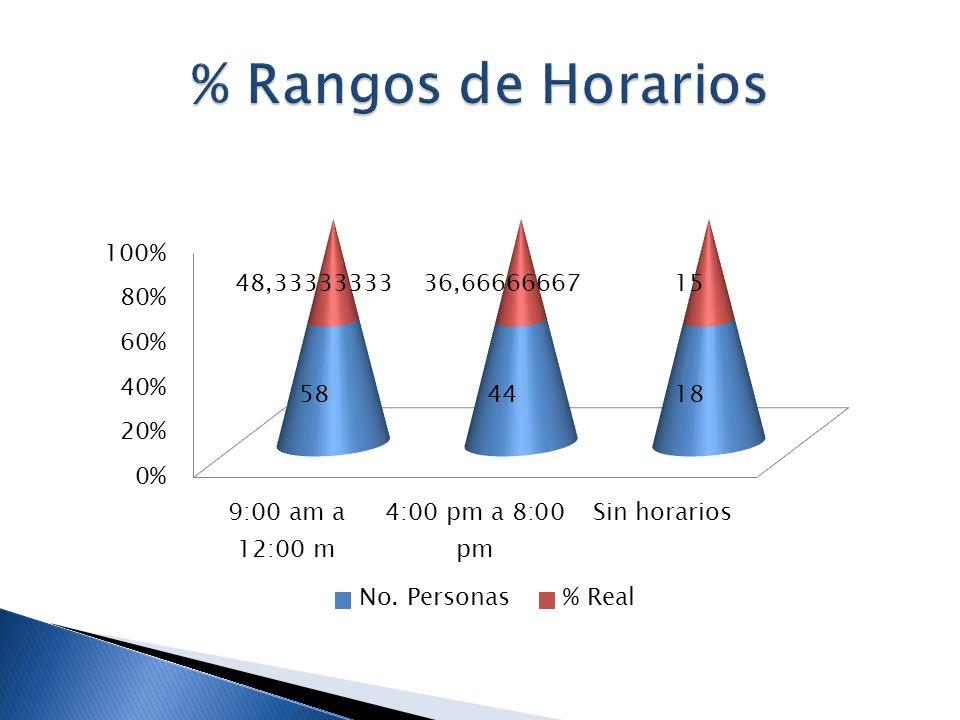 % Rangos de Horarios
