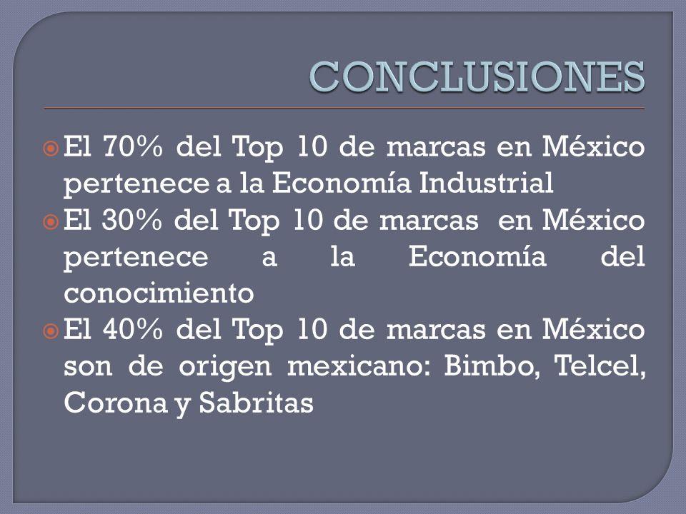 CONCLUSIONES El 70% del Top 10 de marcas en México pertenece a la Economía Industrial.