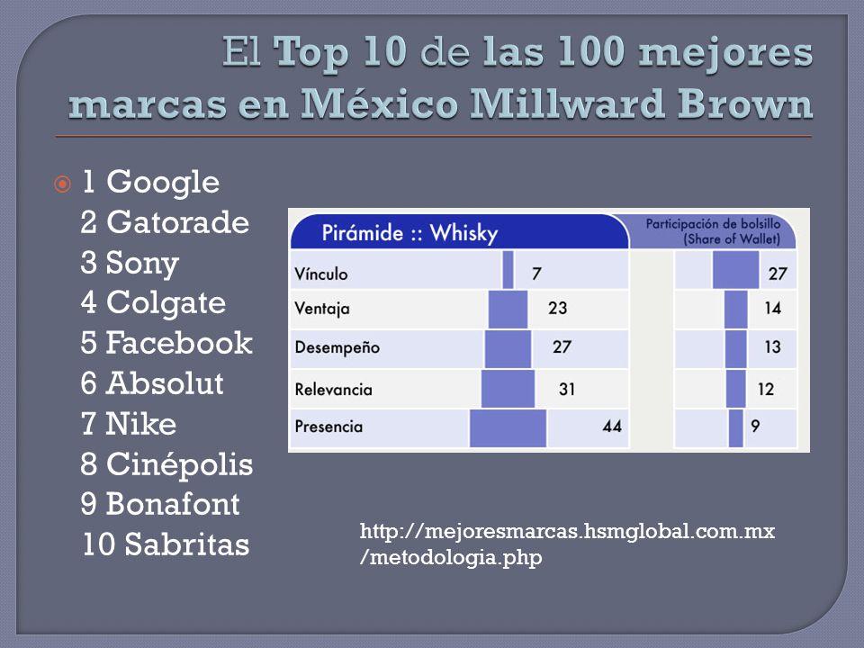 El Top 10 de las 100 mejores marcas en México Millward Brown