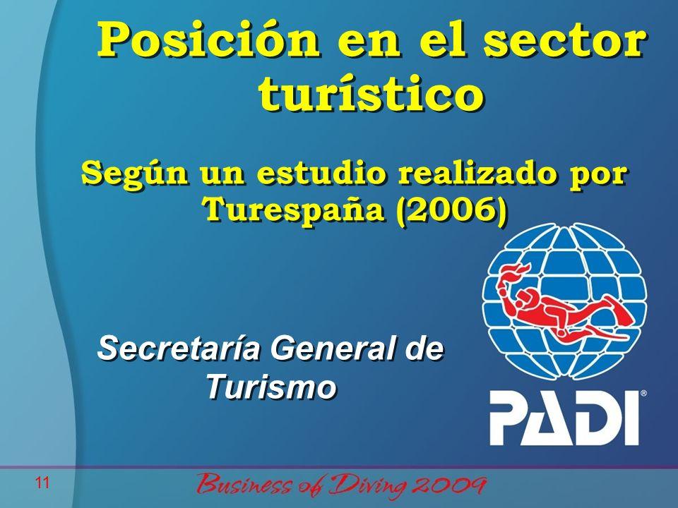 Según un estudio realizado por Turespaña (2006)