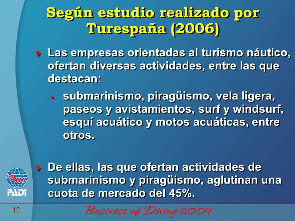 Según estudio realizado por Turespaña (2006)