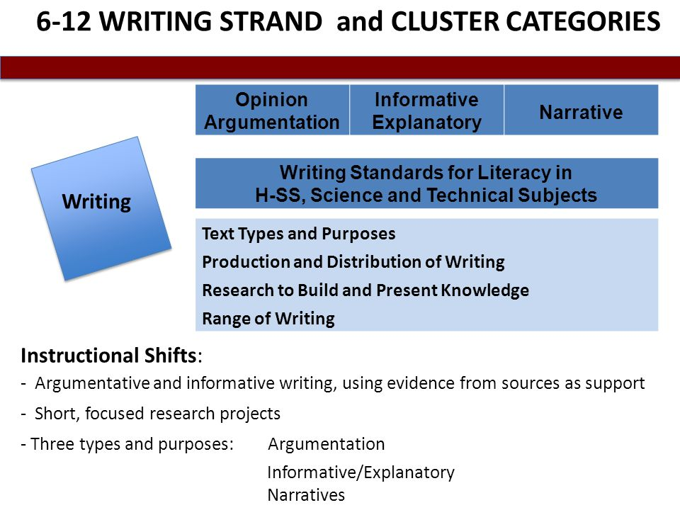 6-12 WRITING STRAND and CLUSTER CATEGORIES