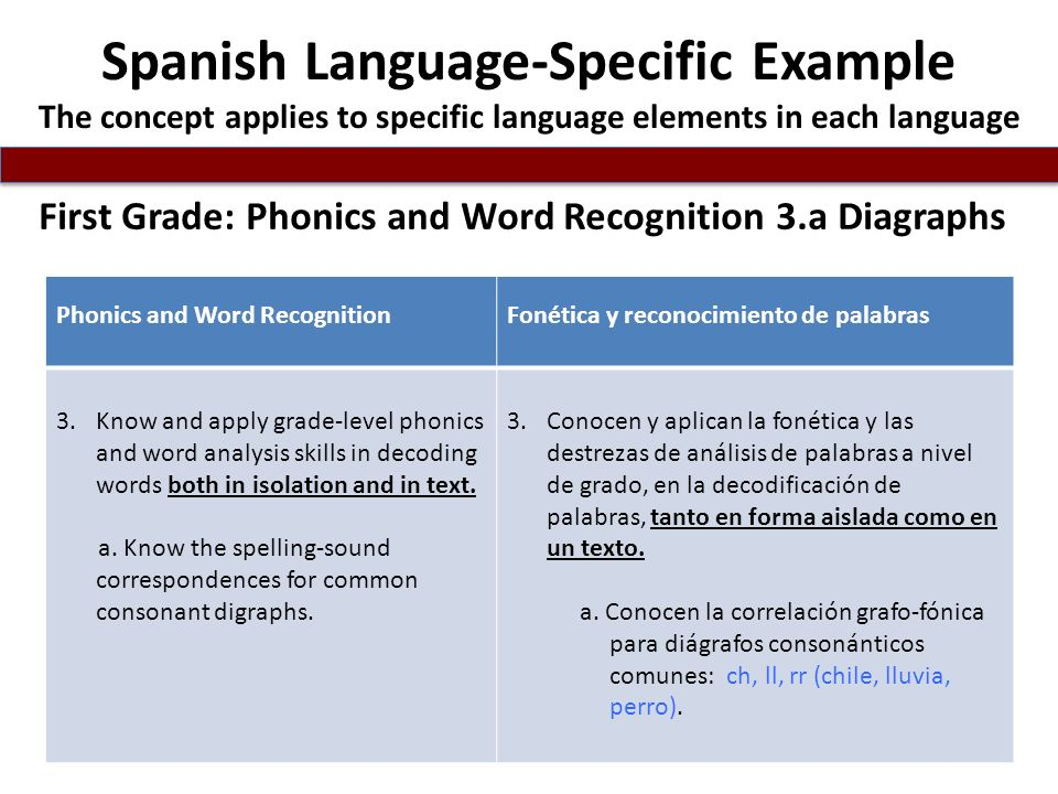 Spanish Language-Specific Example The concept applies to specific language elements in each language