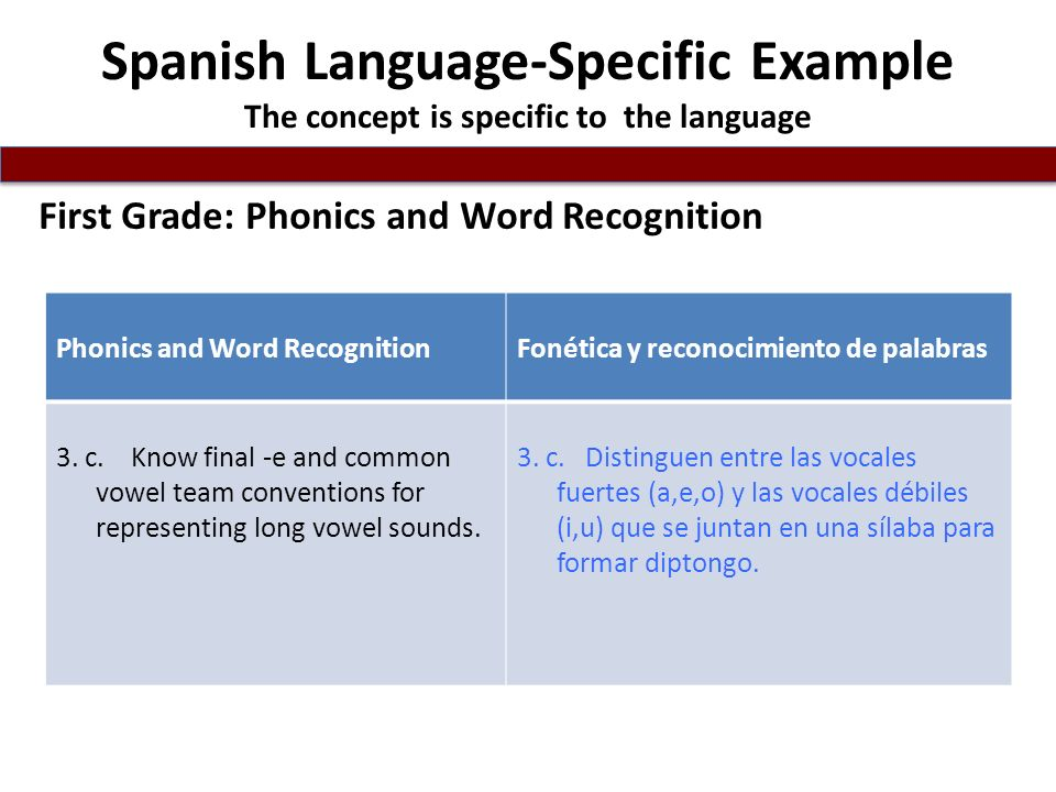 Spanish Language-Specific Example The concept is specific to the language